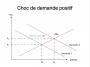 ses:chocdemandepositif.png